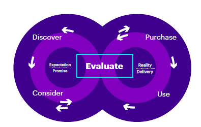 Evaluate_The_new_digital_demand_graphic_1
