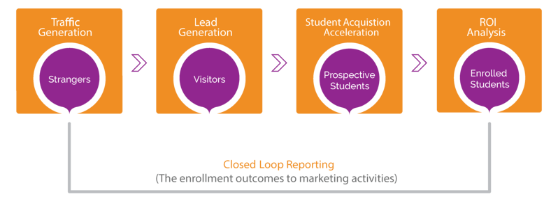 closed-loop-reporting-higher-ed