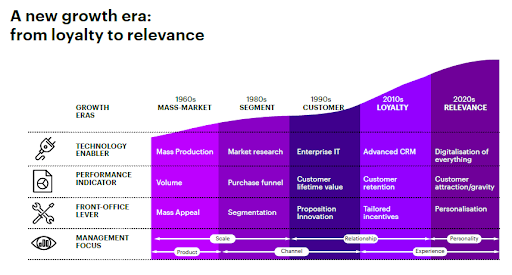 Relevance_The_New_Digital_Generation_Graphic_2